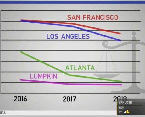 Asylum Approval Rate Disparities
